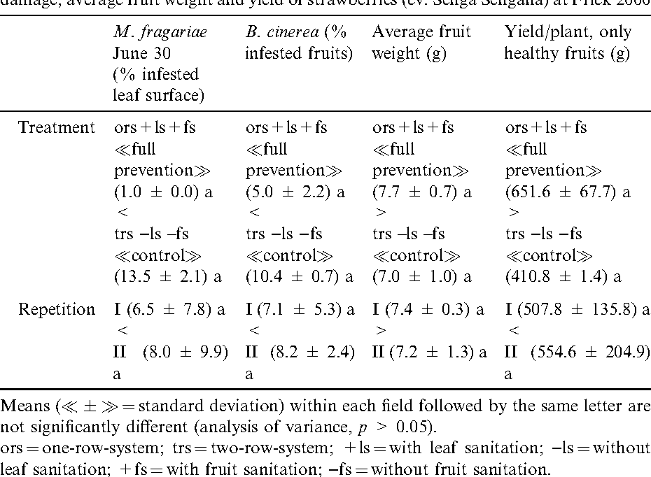 Table 3 from Effect of cultural methods on leaf spot