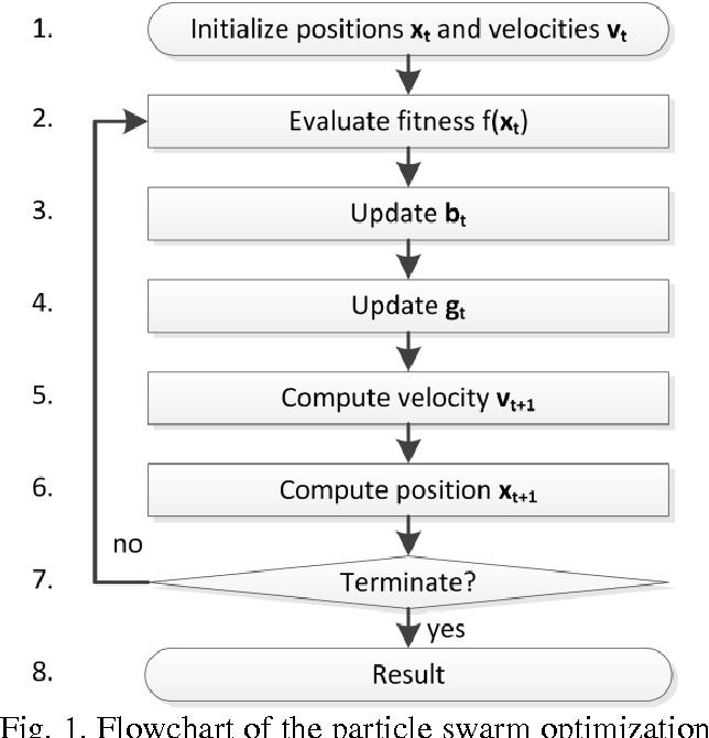 Fig. 1. Flowchart of the particle swarm optimization algorithm