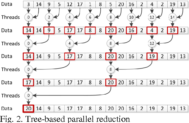 Fig. 2. Tree-based parallel reduction