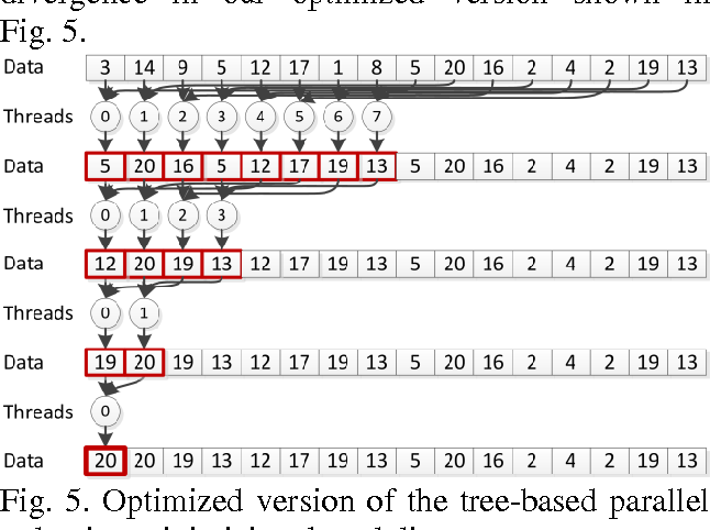 Fig. 5. Optimized version of the tree-based parallel reduction minimizing thread divergence