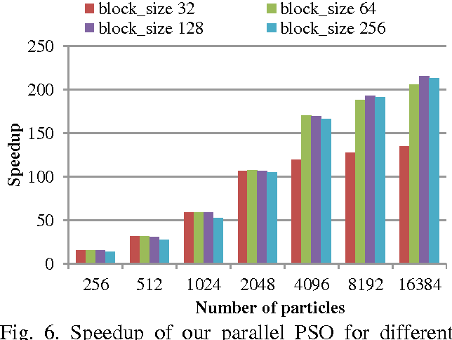 Fig. 6. Speedup of our parallel PSO for different number of particles and block sizes