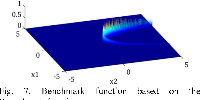 Fig. 7. Benchmark function based on the Rosenbrock function