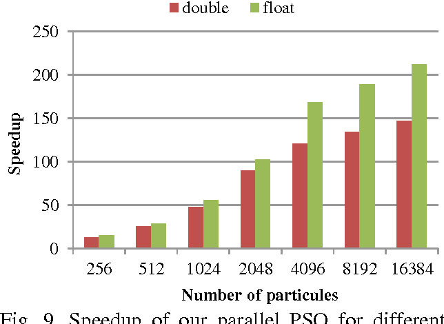 Fig. 9. Speedup of our parallel PSO for different precisions and number of particles (20 dimensions, 2000 iterations, average of 20 trials)