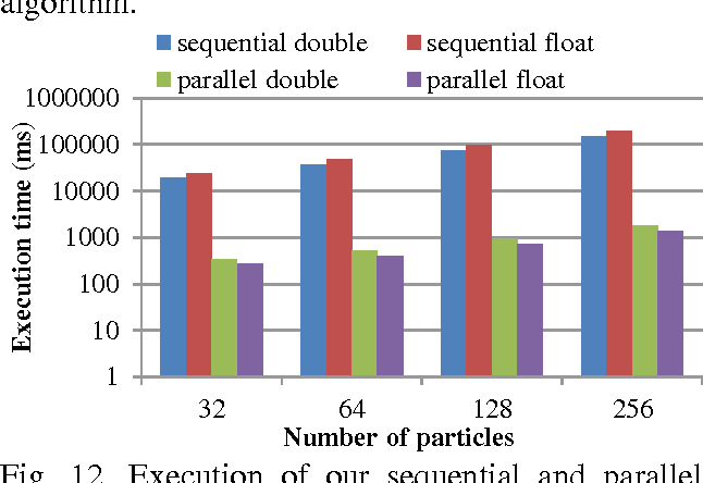 Fig. 12. Execution of our sequential and parallel PSO for different precisions and number of particles (6DOF problem, 2000 iterations, average of 20 trials)