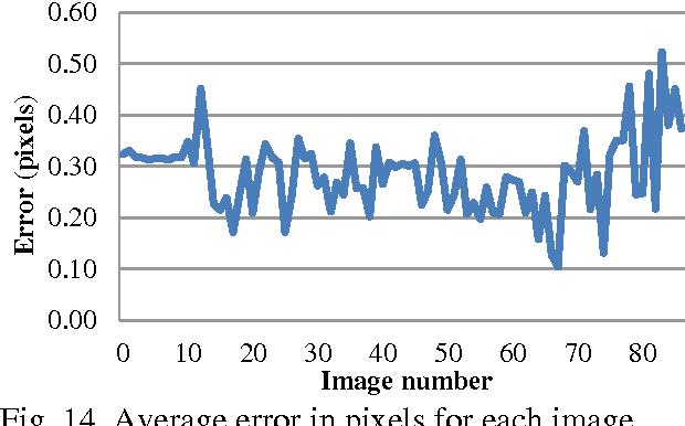 Fig. 14. Average error in pixels for each image