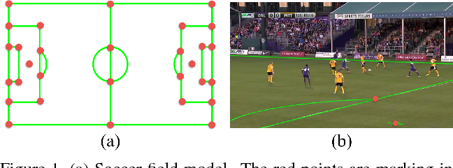 Figure 1 for A Two-point Method for PTZ Camera Calibration in Sports
