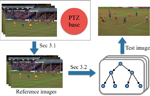 Figure 3 for A Two-point Method for PTZ Camera Calibration in Sports
