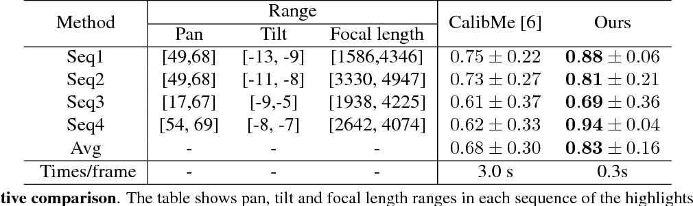 Figure 4 for A Two-point Method for PTZ Camera Calibration in Sports