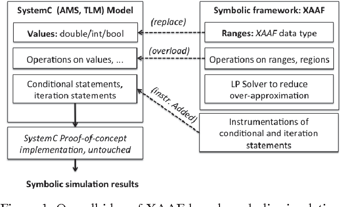 Embedded tutorial: Analog-/mixed-signal verification methods for AMS