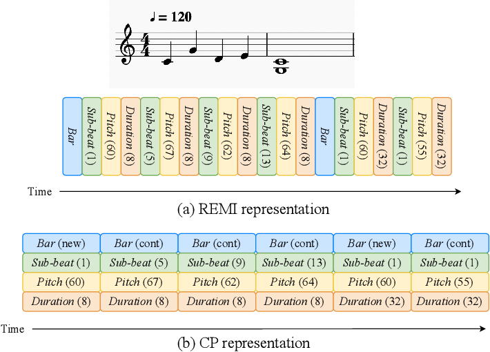 Figure 1 for MidiBERT-Piano: Large-scale Pre-training for Symbolic Music Understanding