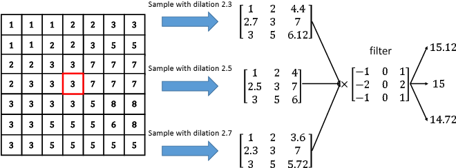 Figure 3 for Learning Dilation Factors for Semantic Segmentation of Street Scenes
