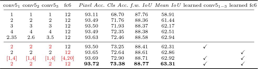 Figure 4 for Learning Dilation Factors for Semantic Segmentation of Street Scenes