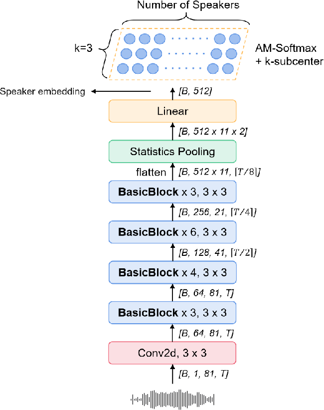 Figure 1 for Multi-query multi-head attention pooling and Inter-topK penalty for speaker verification
