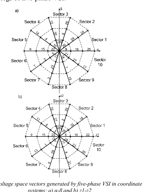 Control Of Five Phase Induction Motor With Application Of Second