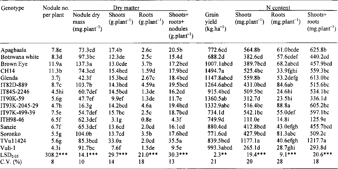 table 2 from measurement of n2 fixation in 30 cowpea vigna rh semanticscholar org