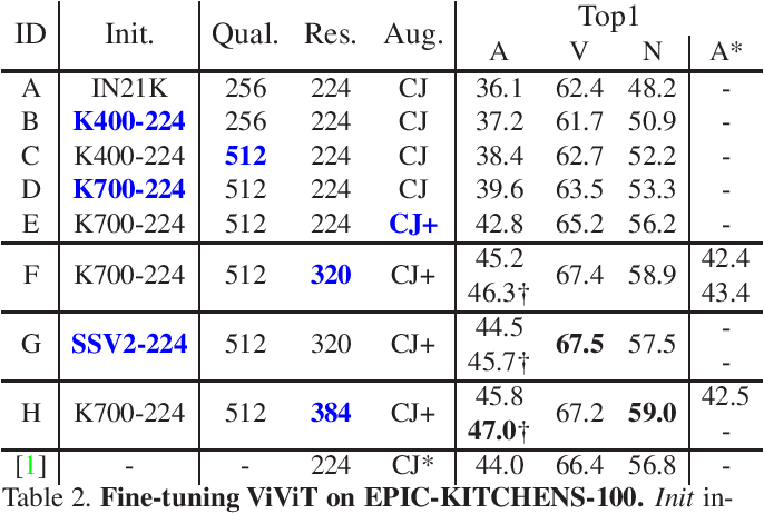 Figure 2 for Towards Training Stronger Video Vision Transformers for EPIC-KITCHENS-100 Action Recognition