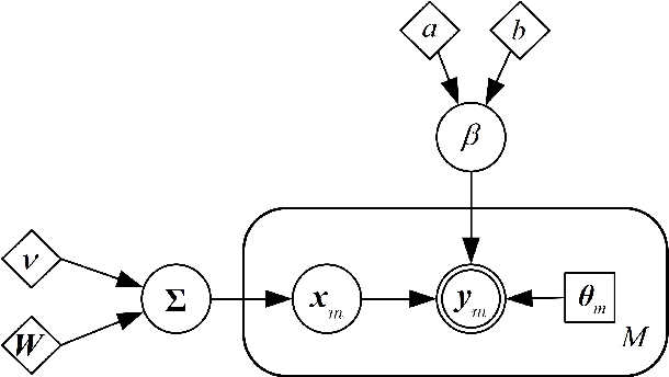 Figure 1 for Low-Rank Phase Retrieval via Variational Bayesian Learning