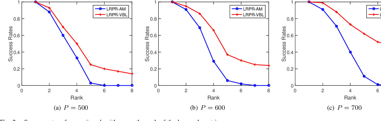 Figure 2 for Low-Rank Phase Retrieval via Variational Bayesian Learning