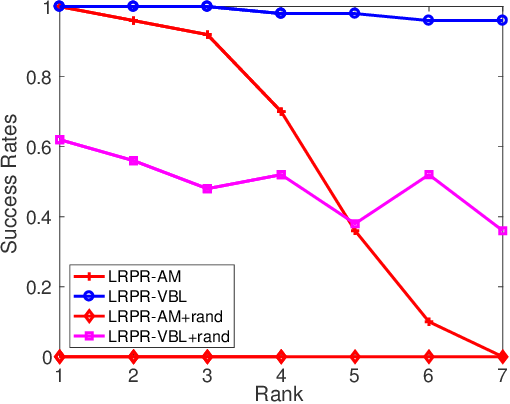 Figure 4 for Low-Rank Phase Retrieval via Variational Bayesian Learning