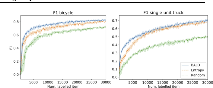 Figure 4 for Bayesian active learning for production, a systematic study and a reusable library