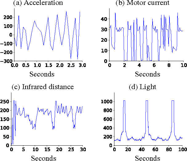 Figure 1 for Multi-timescale Nexting in a Reinforcement Learning Robot