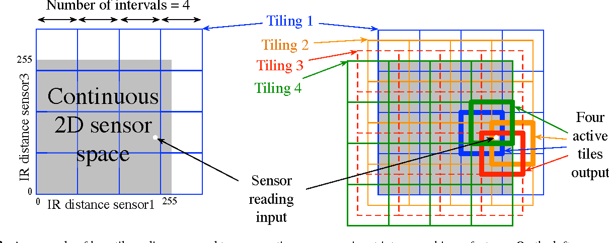 Figure 4 for Multi-timescale Nexting in a Reinforcement Learning Robot