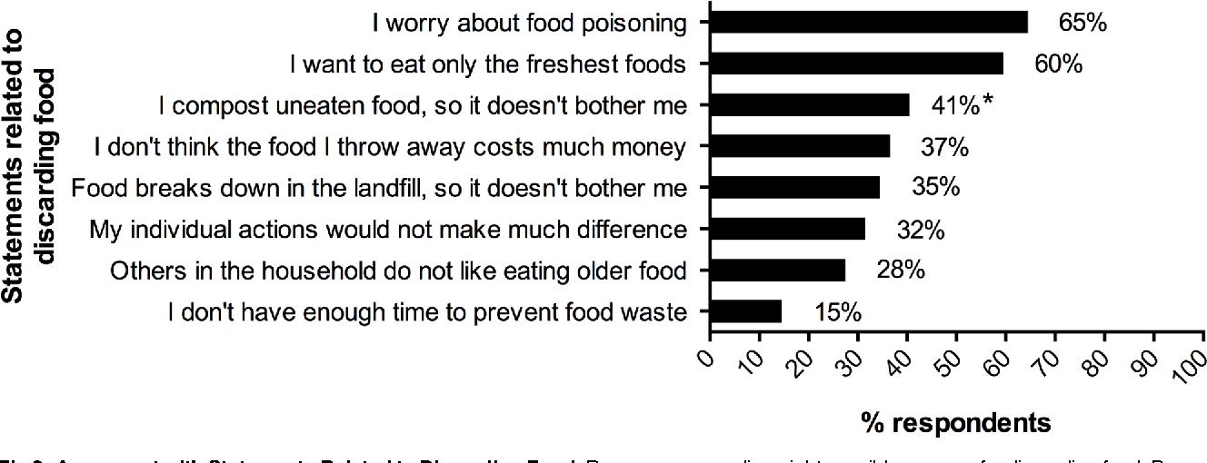 Figure 2 From Wasted Food Us Consumers Reported Awareness