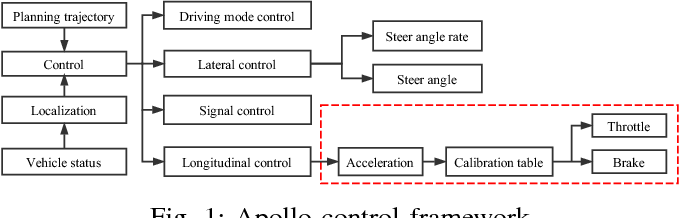 Figure 1 for Baidu Apollo Auto-Calibration System - An Industry-Level Data-Driven and Learning based Vehicle Longitude Dynamic Calibrating Algorithm