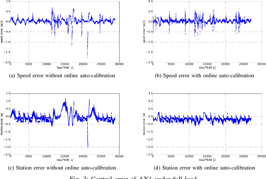 Figure 3 for Baidu Apollo Auto-Calibration System - An Industry-Level Data-Driven and Learning based Vehicle Longitude Dynamic Calibrating Algorithm