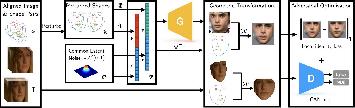 Figure 2 for GAGAN: Geometry-Aware Generative Adversarial Networks