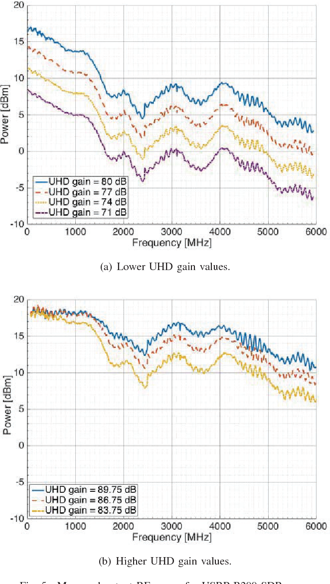 An Experimental Study of the Transmit Power for a USRP