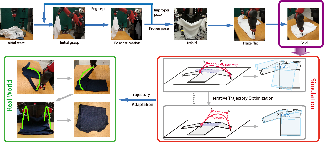 Figure 2 for Folding Deformable Objects using Predictive Simulation and Trajectory Optimization