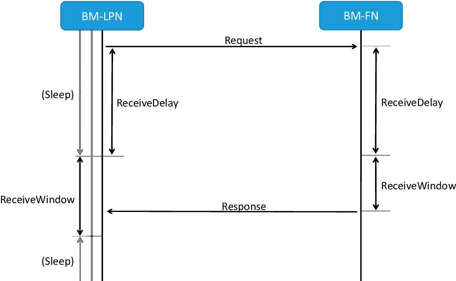 Bluetooth Mesh Energy Consumption: A Model - Semantic Scholar
