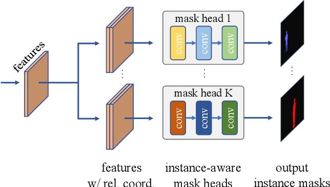 Figure 1 for Conditional Convolutions for Instance Segmentation