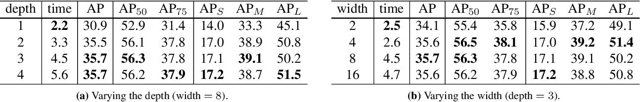 Figure 3 for Conditional Convolutions for Instance Segmentation