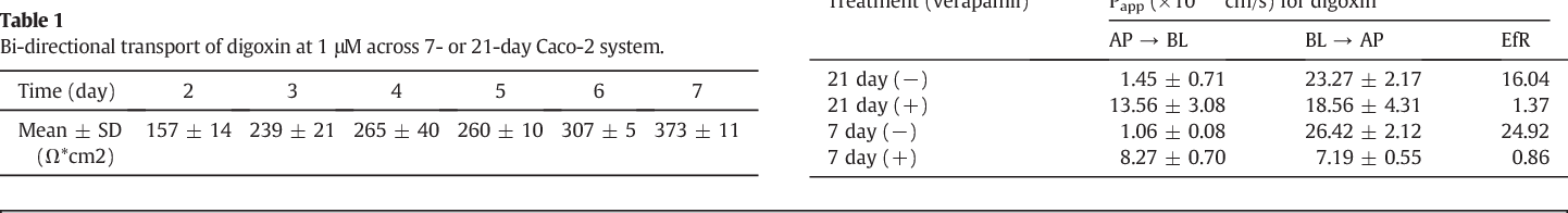 Development, validation, and application of a novel 7-day