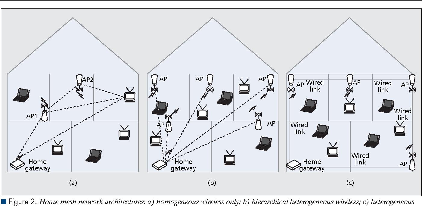 Wireless Mesh Networks for In-Home IPTV Distribution - Semantic Scholar
