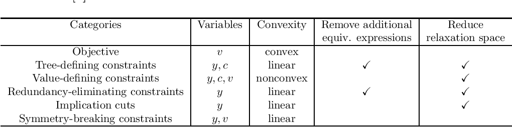 Figure 4 for Learning Symbolic Expressions: Mixed-Integer Formulations, Cuts, and Heuristics