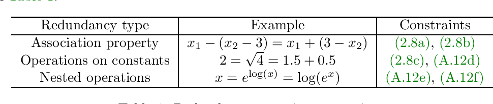 Figure 2 for Learning Symbolic Expressions: Mixed-Integer Formulations, Cuts, and Heuristics