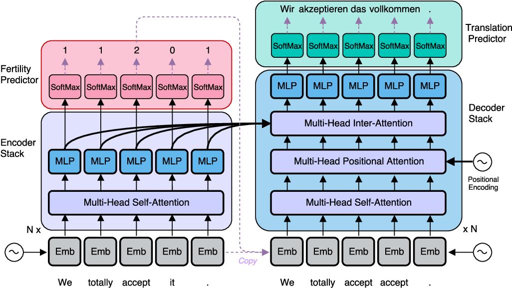 Figure 3 for Non-Autoregressive Neural Machine Translation