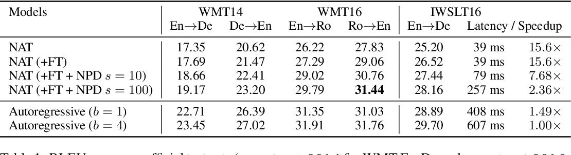 Figure 2 for Non-Autoregressive Neural Machine Translation