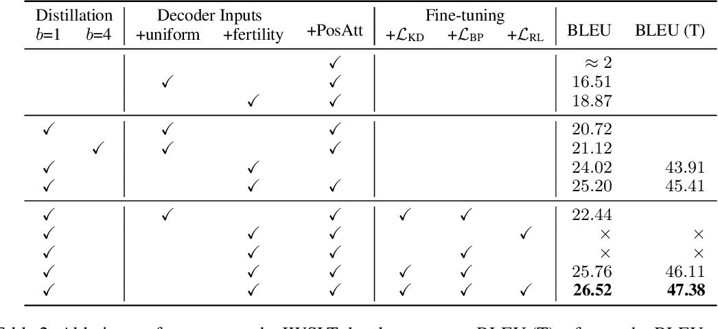 Figure 4 for Non-Autoregressive Neural Machine Translation