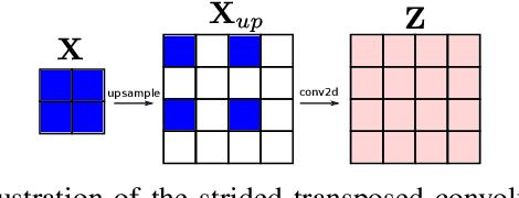 Figure 1 for Attention-based Image Upsampling