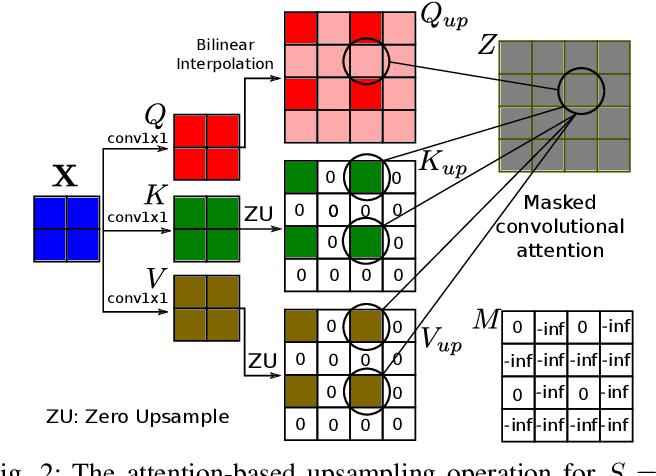 Figure 2 for Attention-based Image Upsampling