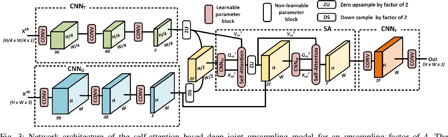 Figure 3 for Attention-based Image Upsampling