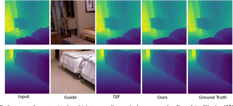 Figure 4 for Attention-based Image Upsampling