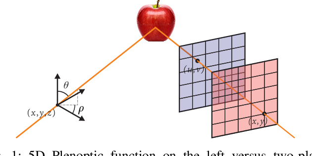Figure 1 for Light Field Image Coding Using VVC standard and View Synthesis based on Dual Discriminator GAN