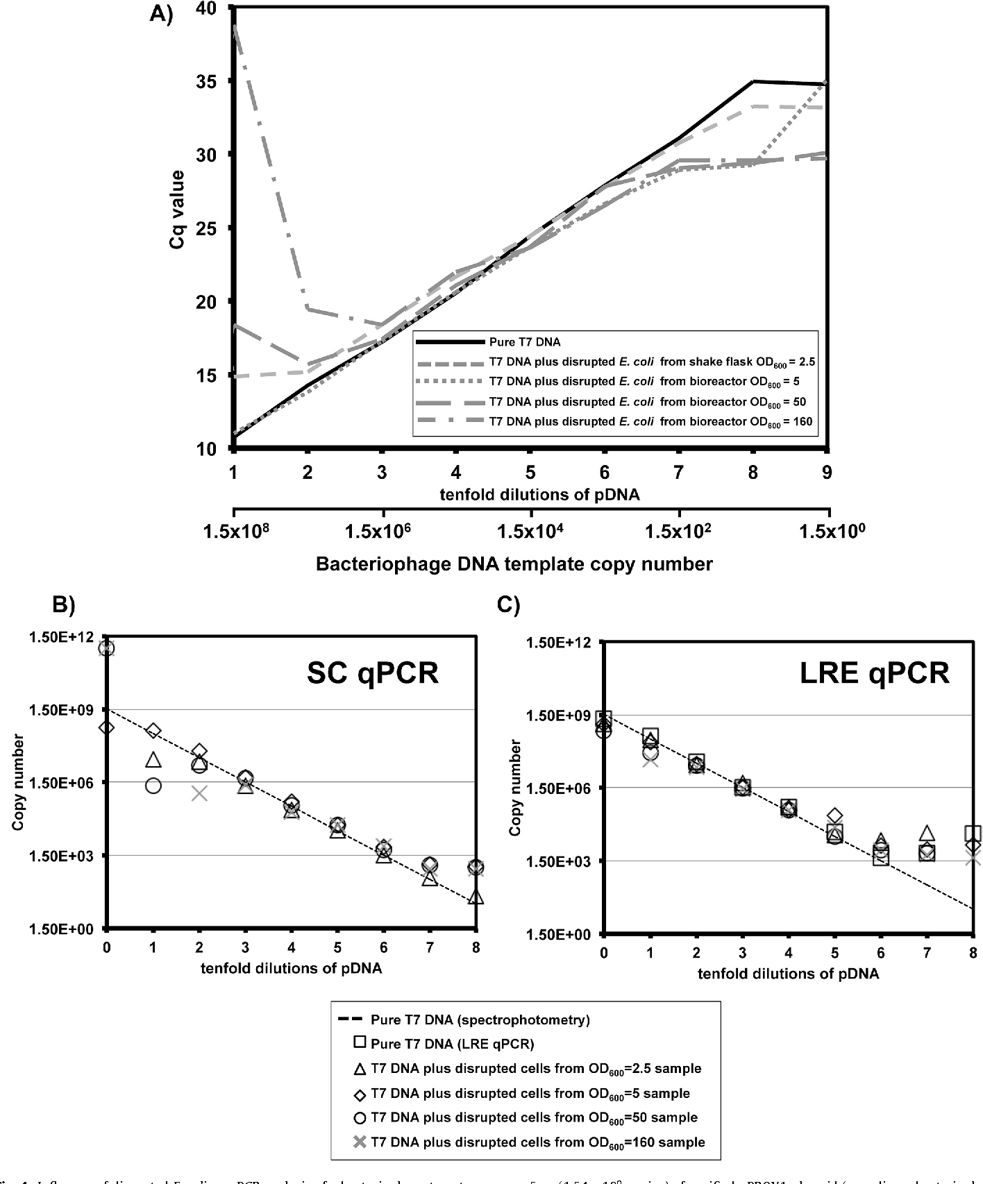 Figure 4 from Measuring E. coli and bacteriophage DNA in cell ...