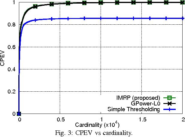 Figure 3 for Orthogonal Sparse PCA and Covariance Estimation via Procrustes Reformulation