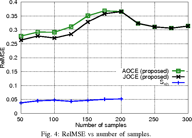 Figure 4 for Orthogonal Sparse PCA and Covariance Estimation via Procrustes Reformulation